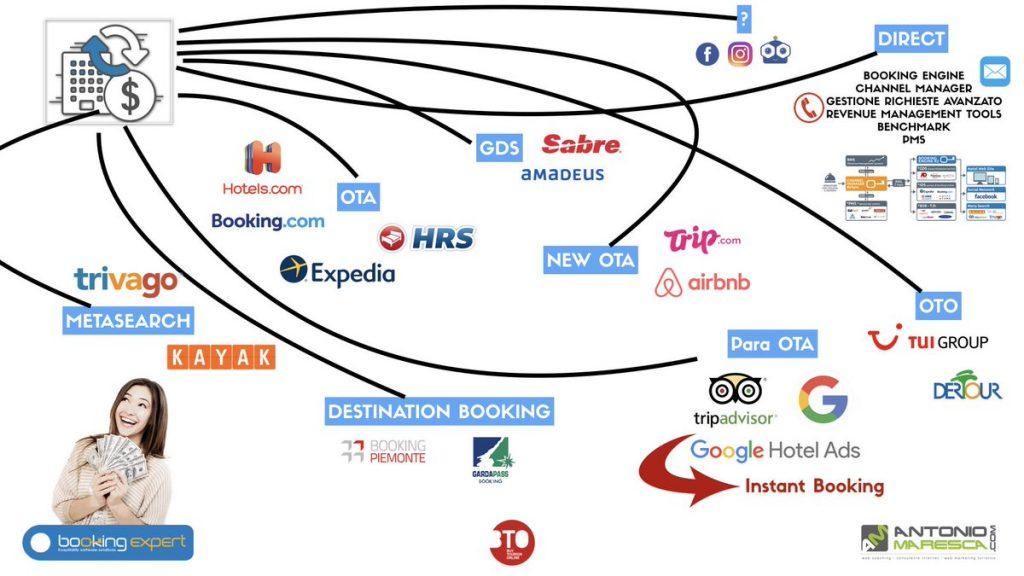 consulenze alberghiere e distribuzione online